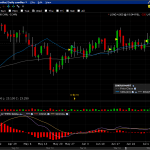 Mexem Trader Workstation Charts
